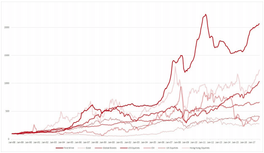 Fine Wine Outperforms Global Equities-Bonds and Commodities